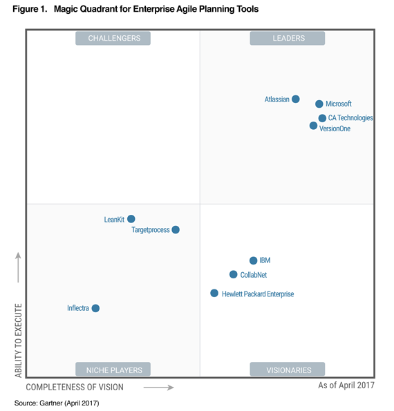 Atlassian A Leader In Gartner S Magic Quadran Atlassian