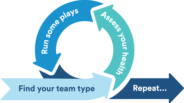 Forget the generic trust falls and ropes courses. Choosing the right team building activities depends on your team's needs.