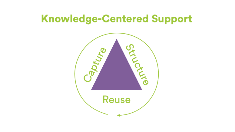 knowledge capture template - 5 steps to knowledge centered support kcs atlassian